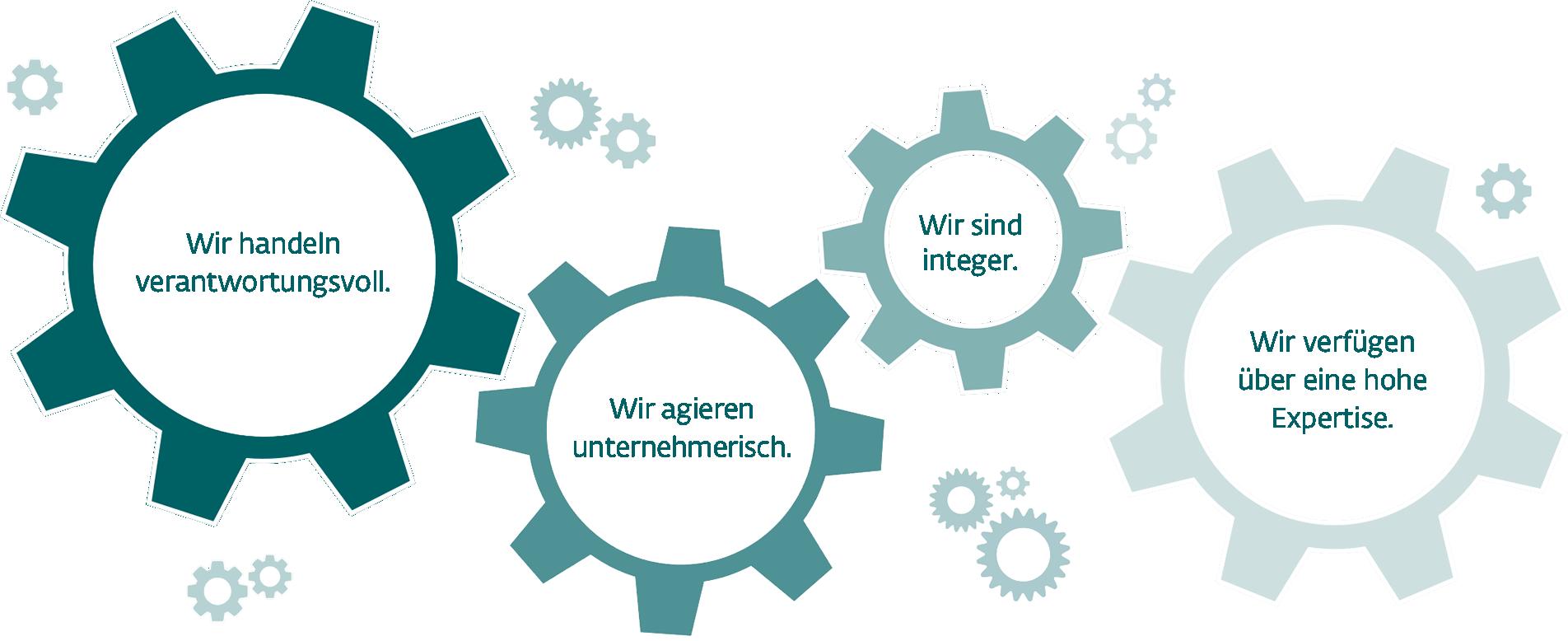 Grafik mit vier Zahnrädern, die die wichtigsten Aspekte der Unternehmensphilosophie der LEGIAL enthalten