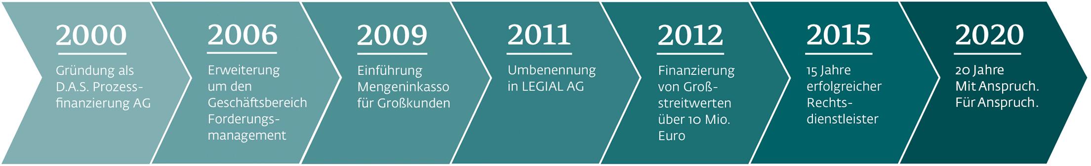 Grafik mit Zeitstrahl und den wichtigsten Meilensteinen (Historie) der LEGIAL von 2000 bis 2015